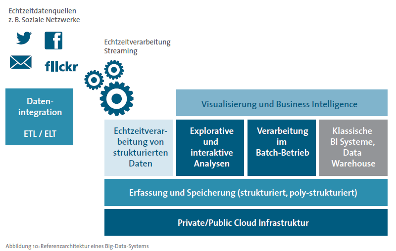 Big Data Referenzarchitektur von Bitkom