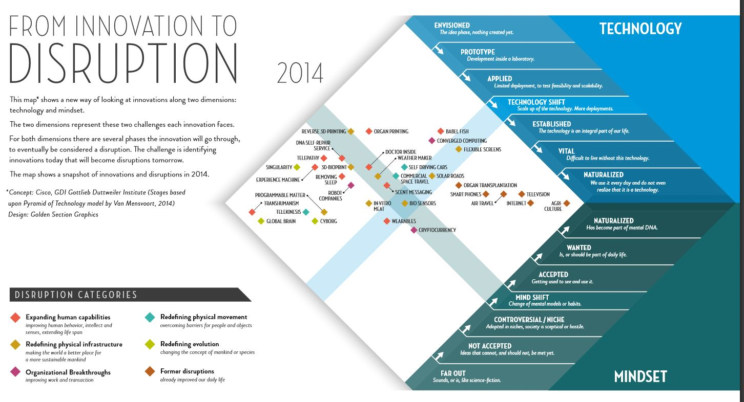 GDI Disruption Map 2014. 2