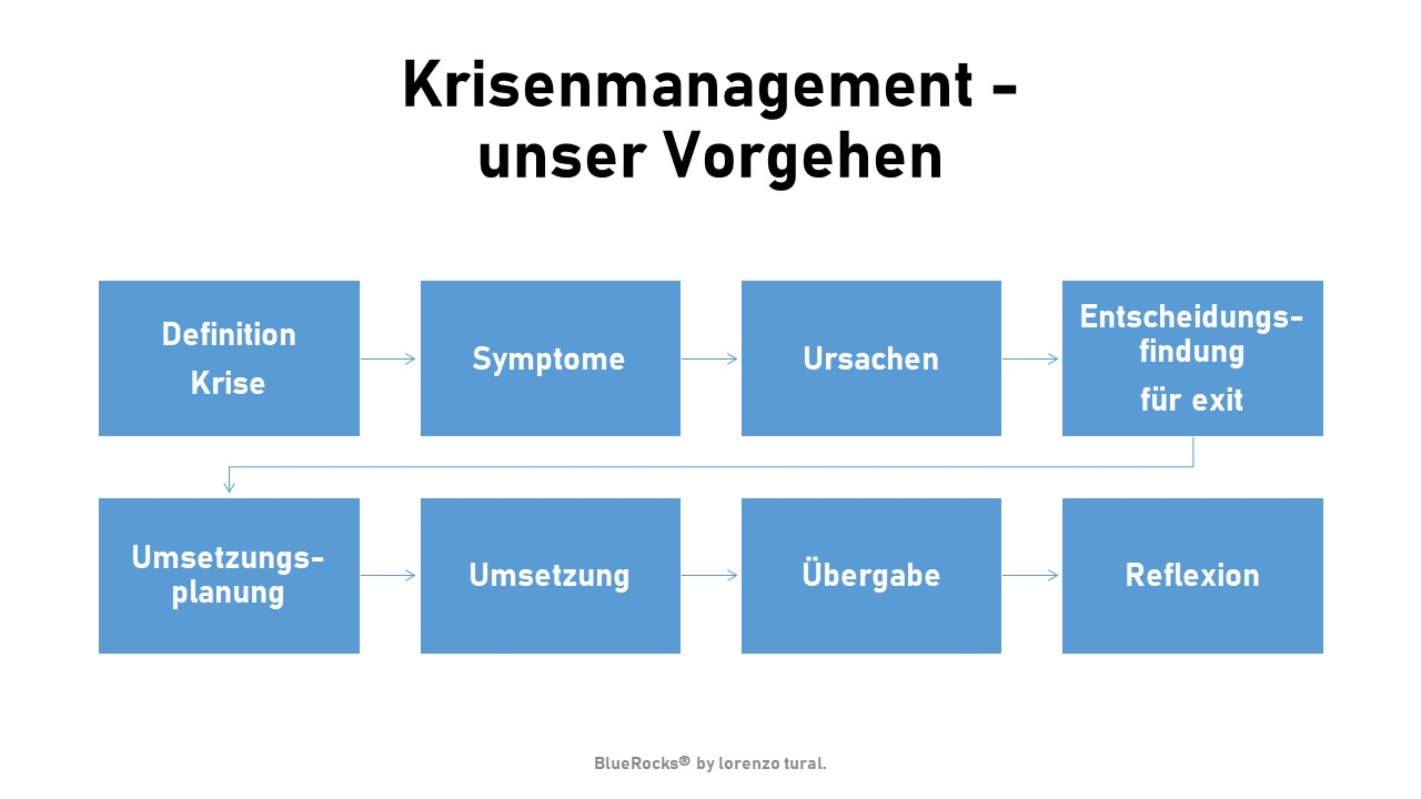 Krisenmanagement in Projekten 1