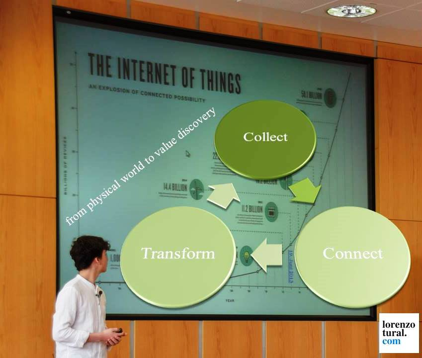 internet of things in 3 steps