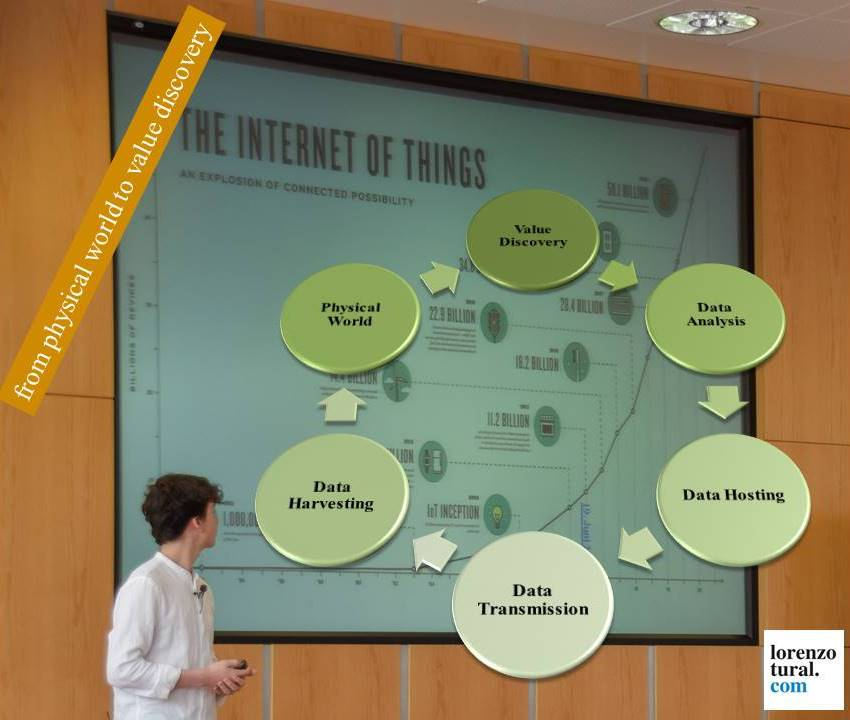 internet of things presentation cycle