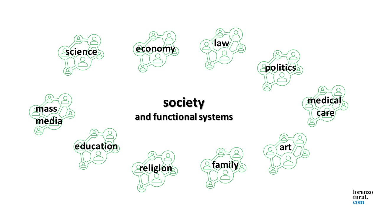 society functional systems 2